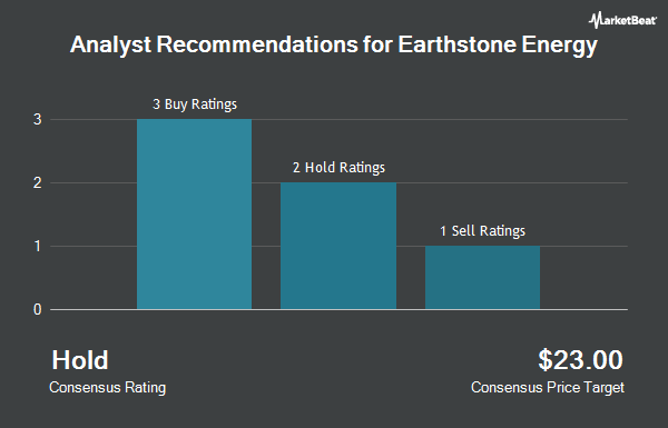Analyst Recommendations for Earthstone Energy (NYSE:ESTE)