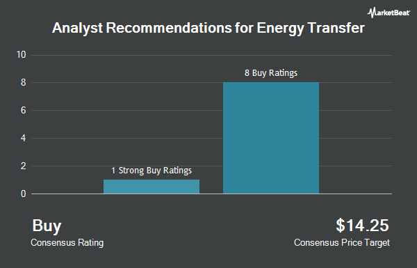Analyst Recommendations for Energy Transfer LP Unit (NYSE:ET)
