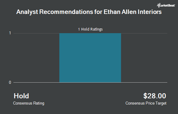 Ethan Allen Interiors Eth Rating Lowered To Sell At Zacks