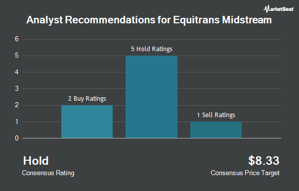 Analyst Recommendations for Equitrans Midstream (NYSE:ETRN)