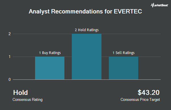 Analyst Recommendations for Evertec (NYSE:EVTC)