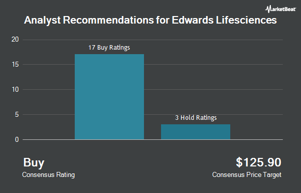 Analyst Recommendations for Edwards Lifesciences (NYSE:EW)