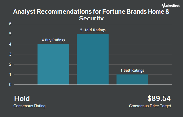 Analyst Recommendations for Fortune Brands Home & Security (NYSE:FBHS)