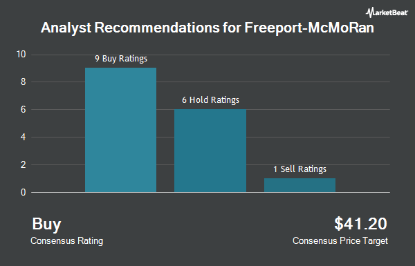 Analyst Recommendations for Freeport-McMoRan (NYSE:FCX)