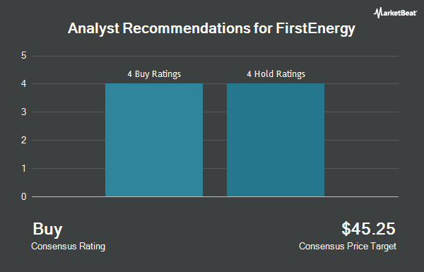 Analyst Recommendations for FirstEnergy (NYSE:FE)