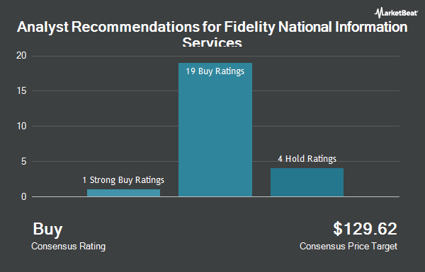 Analyst Recommendations for Fidelity National Information Servcs (NYSE:FIS)