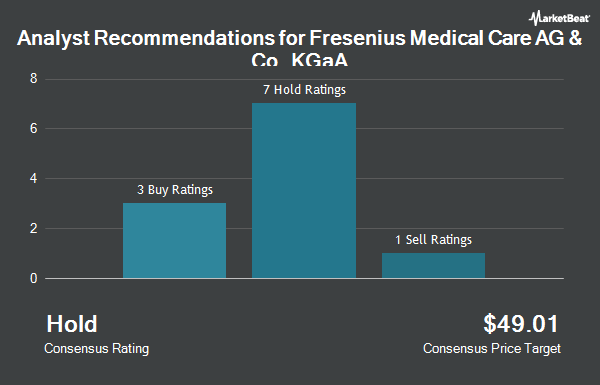 Analyst Recommendations for Fresenius Medical Care AG & Co. (NYSE:FMS)