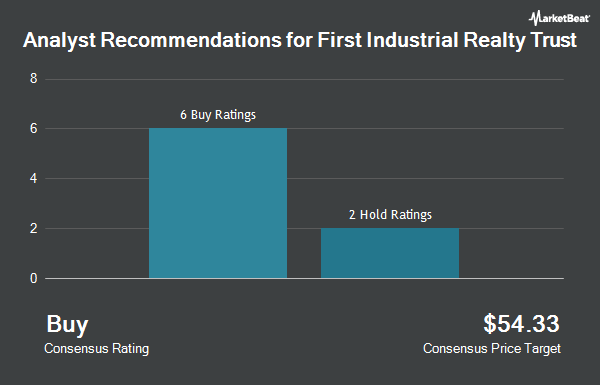 Analyst Recommendations for First Industrial Realty Trust (NYSE:FR)