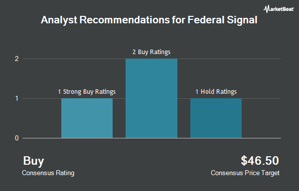 Analyst Recommendations for Federal Signal (NYSE:FSS)