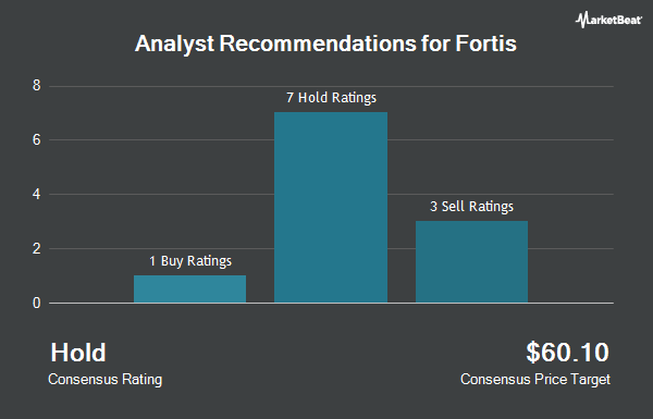 Analyst Recommendations for Fortis (NYSE:FTS)