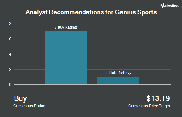 Analyst Recommendations for Genius Sports (NYSE:GENI)