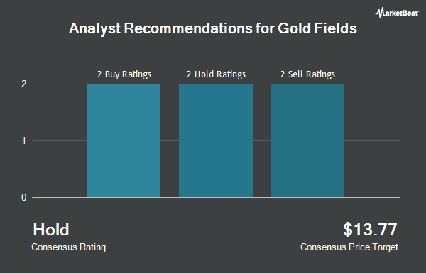 Analyst Recommendations for Gold Fields (NYSE:GFI)