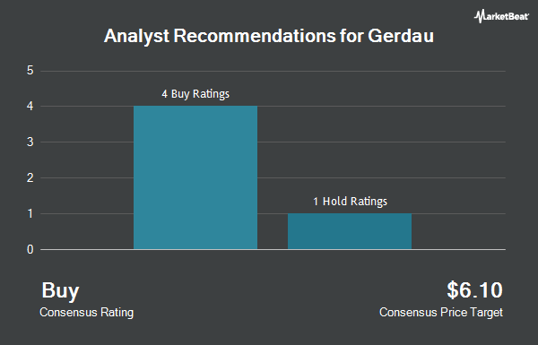 Analyst Recommendations for Gerdau (NYSE:GGB)