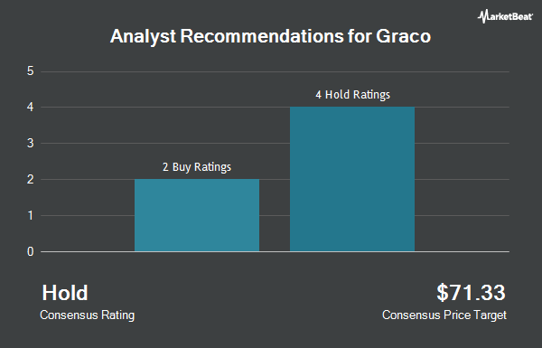 Analyst Recommendations for Graco (NYSE:GGG)