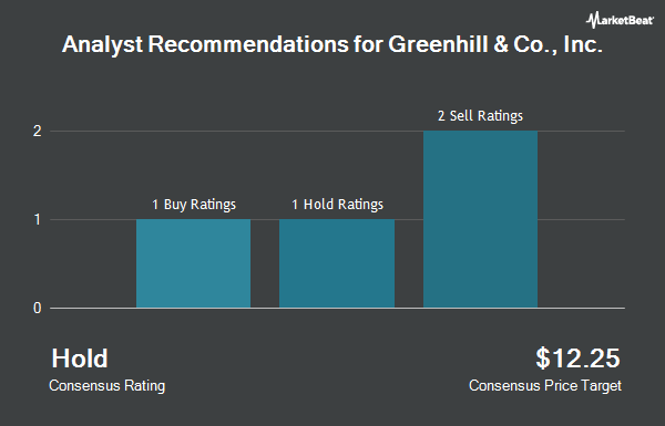 Analyst Recommendations for Greenhill & Co., Inc. (NYSE:GHL)