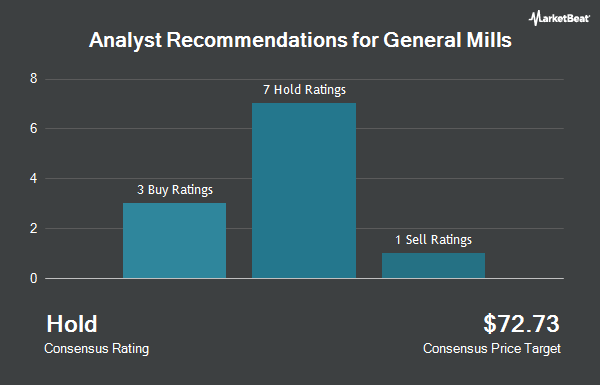 Analyst Recommendations for General Mills (NYSE:GIS)