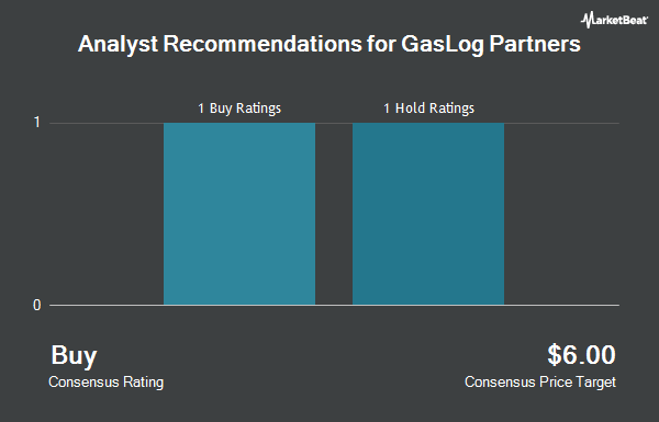 Analyst Recommendations for GasLog Partners LP Unit (NYSE:GLOP)
