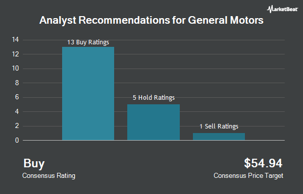 Analyst Recommendations for General Motors (NYSE:GM)