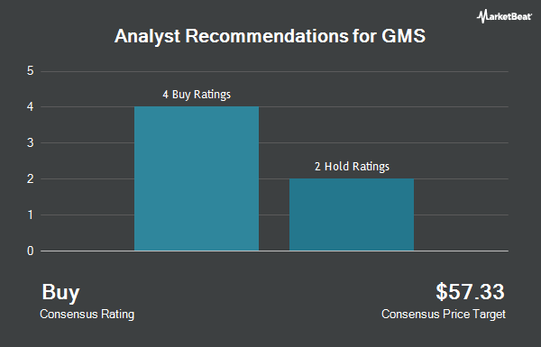 Analyst Recommendations for GMS (NYSE:GMS)