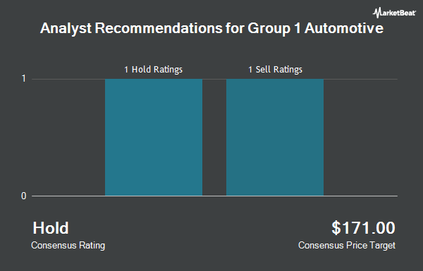 Analyst Recommendations for Group 1 Automotive (NYSE:GPI)