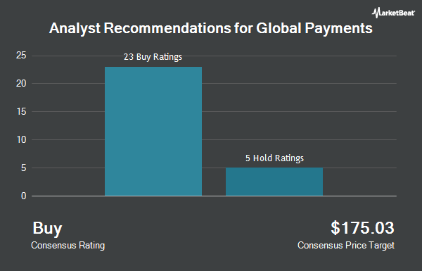 Analyst Recommendations for Global Payments (NYSE:GPN)