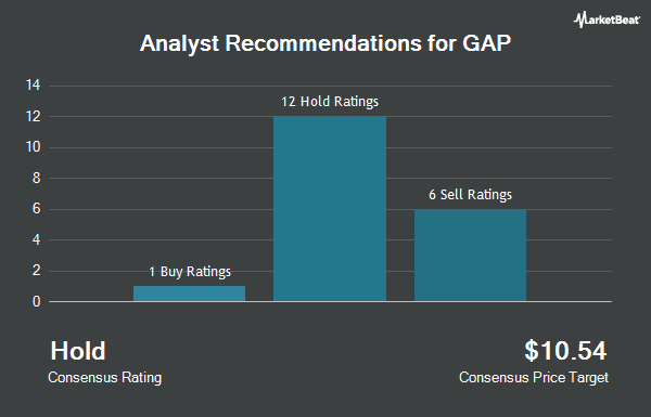 Analyst Recommendations for GAP (NYSE:GPS)