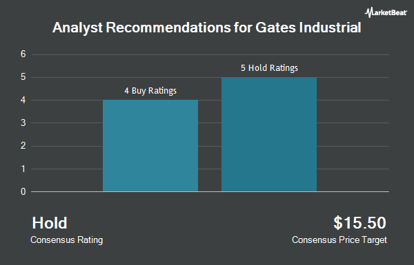 Analyst Recommendations for Gates Industrial (NYSE:GTES)