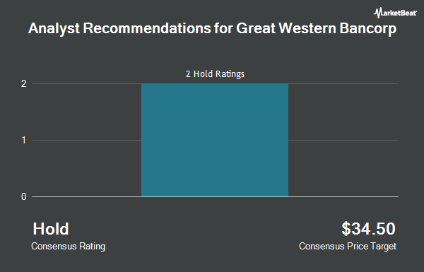 Analyst Recommendations for Great Western Bancorp (NYSE:GWB)