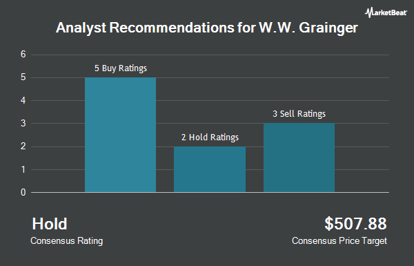 Analyst Recommendations for W W Grainger (NYSE:GWW)