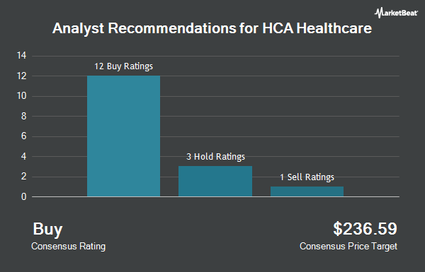 Analyst Recommendations for HCA Healthcare (NYSE:HCA)