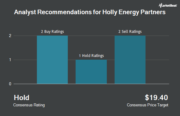 Analyst Recommendations for Holly Energy Partners (NYSE:HEP)