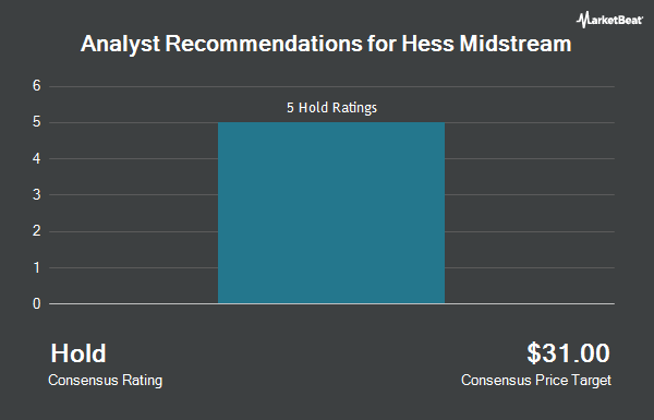 Analyst Recommendations for Hess Midstream Partners (NYSE:HESM)