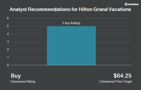 Analyst Recommendations for Hilton Grand Vacations (NYSE:HGV)