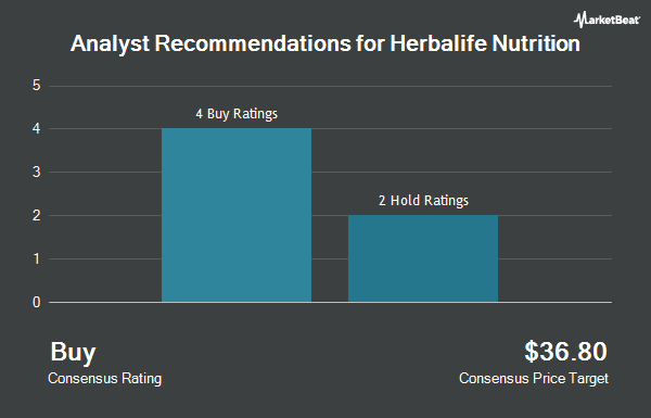 Analyst Recommendations for Herbalife Nutrition (NYSE:HLF)