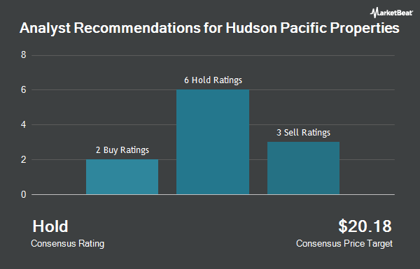 Analyst Recommendations for Hudson Pacific Properties (NYSE:HPP)
