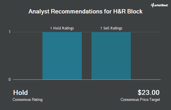 Analyst Recommendations for H & R Block (NYSE:HRB)