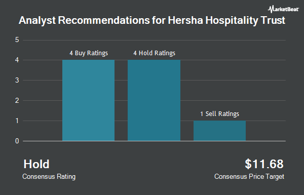 Analyst Recommendations for Hersha Hospitality Trust (NYSE:HT)
