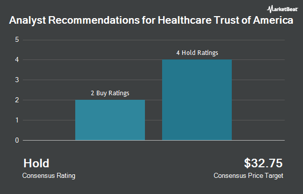 Analyst Recommendations for Healthcare Trust Of America (NYSE:HTA)