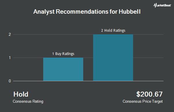 Analyst Recommendations for Hubbell (NYSE:HUBB)