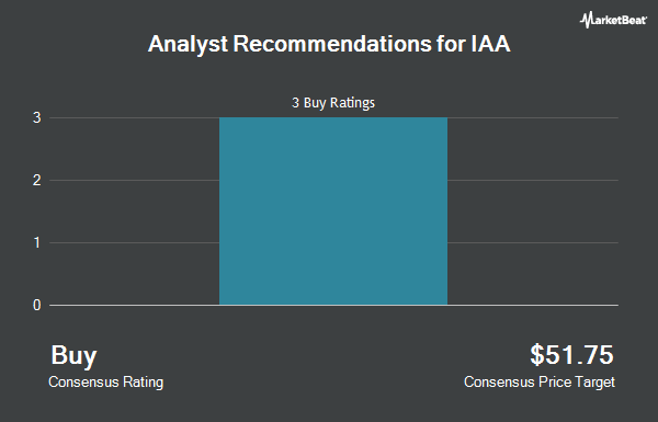 Analyst Recommendations for IAA (NYSE:IAA)