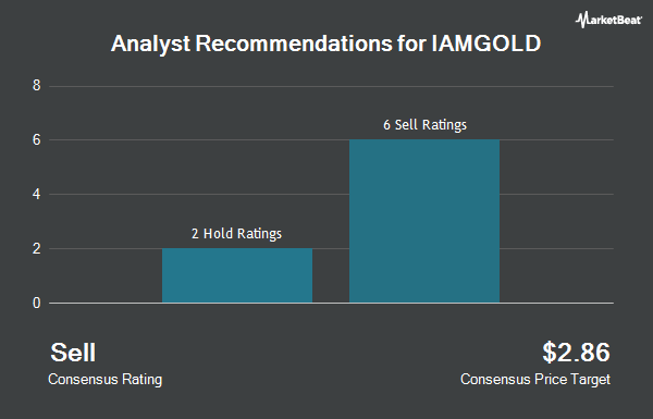 Analyst Recommendations for Iamgold (NYSE:IAG)