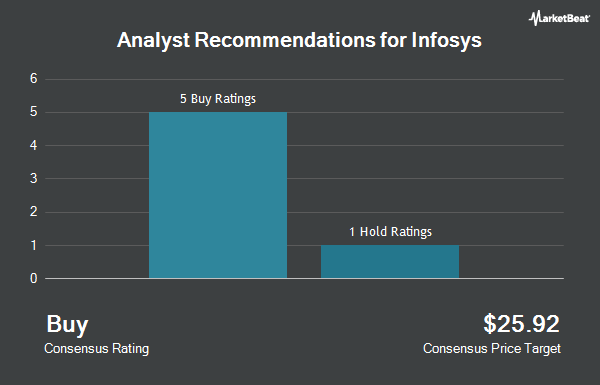 Analyst Recommendations for Infosys (NYSE:INFY)