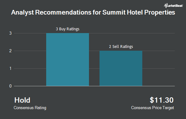 Analyst Recommendations for Summit Hotel Properties (NYSE:INN)