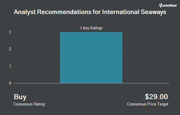 Analyst Recommendations for International Seaways (NYSE:INSW)