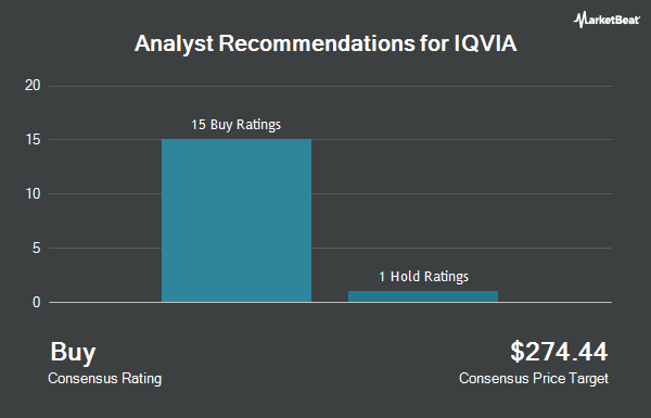 Analyst Recommendations for Iqvia (NYSE:IQV)