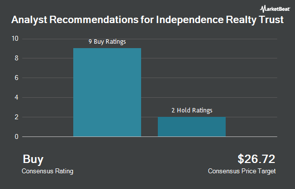 Analyst Recommendations for Independence Realty Trust (NYSE:IRT)