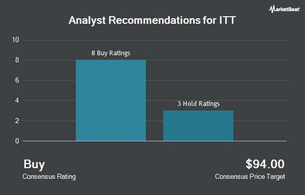 Analyst Recommendations for ITT (NYSE:ITT)