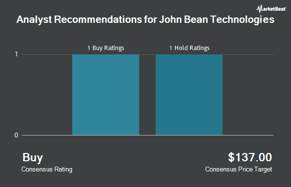Analyst Recommendations for John Bean Technologies (NYSE:JBT)