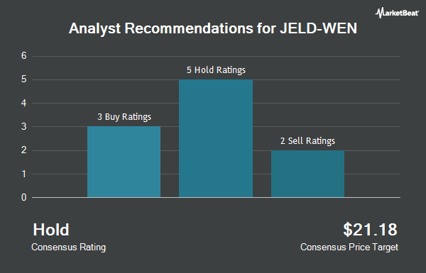 Analyst Recommendations for Jeld-Wen (NYSE:JELD)