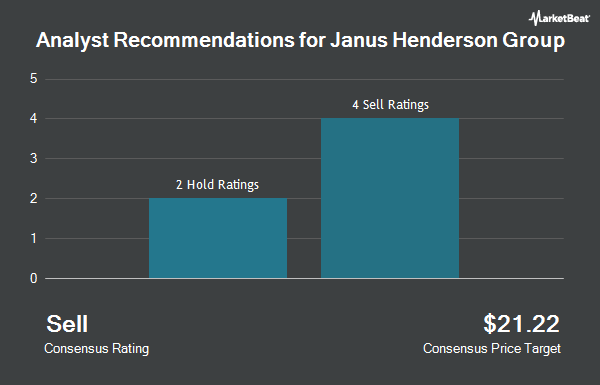 Analyst Recommendations for Janus Henderson Group (NYSE:JHG)